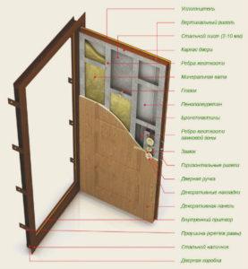 Как можно утеплить дверь